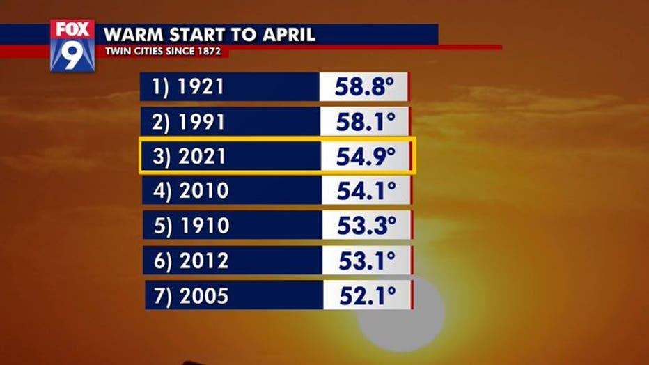 warm start to april