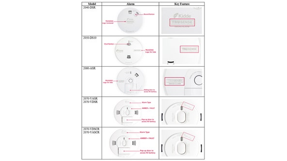 Kidde recalls smoke alarms, combination carbon monoxide detectors over risk of alert failure