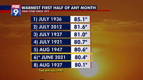 First half of June was 6th warmest of any month on record