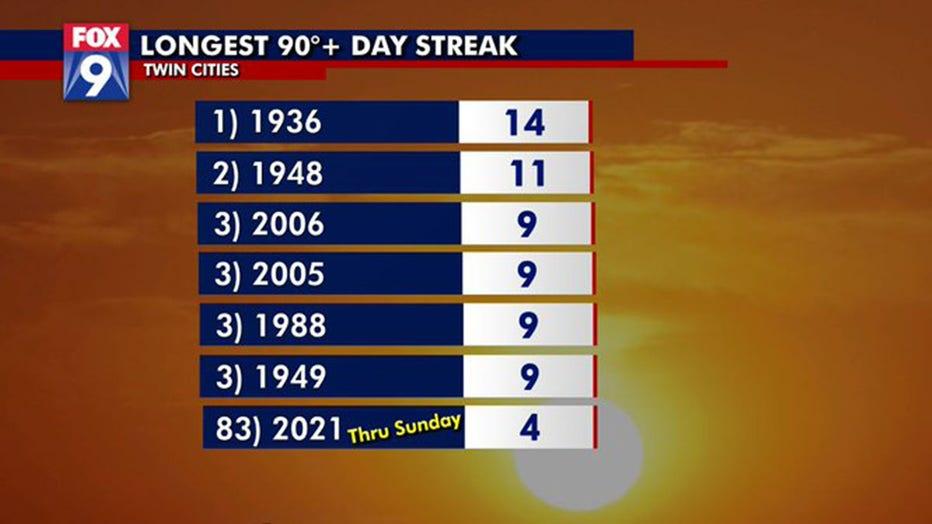 longest streak of 90 degree days