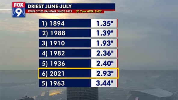 Twin Cities experiences one of the driest June-July combos on record