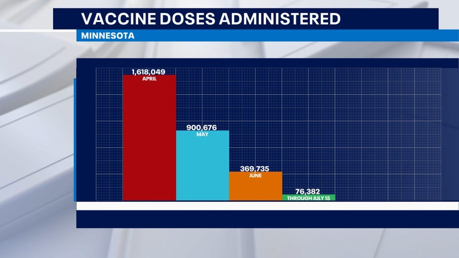 vaccine data Minnesota