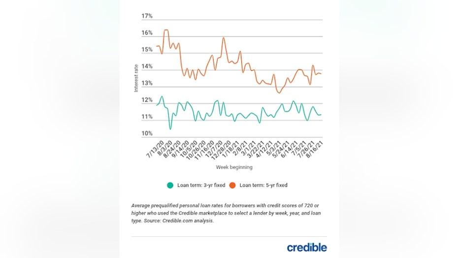 personal-loan-graph-1-82421.jpg
