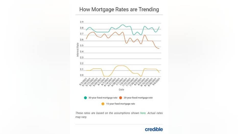 MortgageRateTrends913.jpg