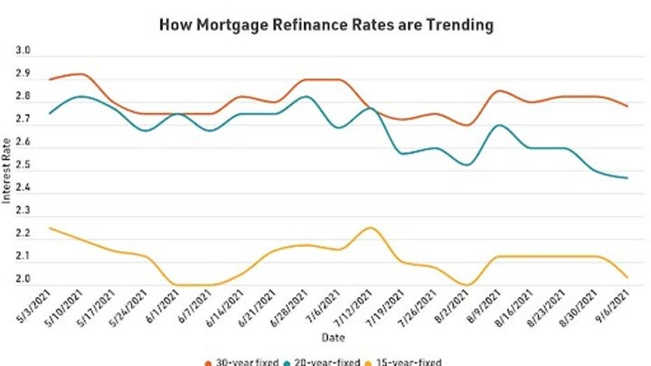 MortgageRefiRateTrends0915-1.jpg