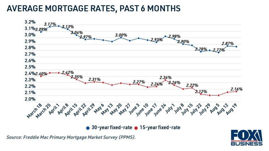 mortgage-rates-past-6-months.jpg