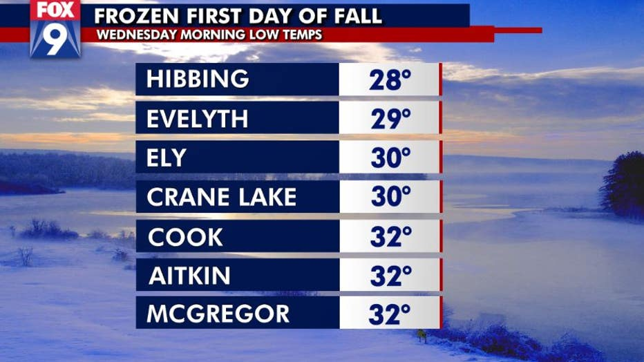 Low temps on the first day of fall.
