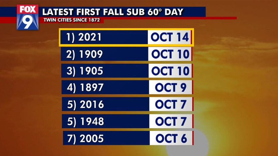 Latest first fall sub 60 degree day