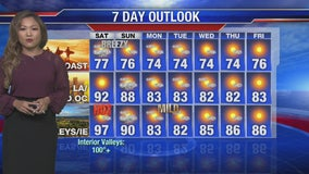 Weather Forecast Friday, September 13