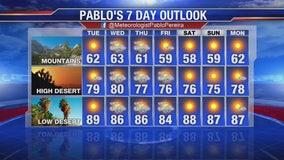 Weather Forecast for Monday, November 11
