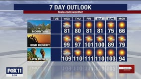 Weather Forecast for Tuesday, June 23