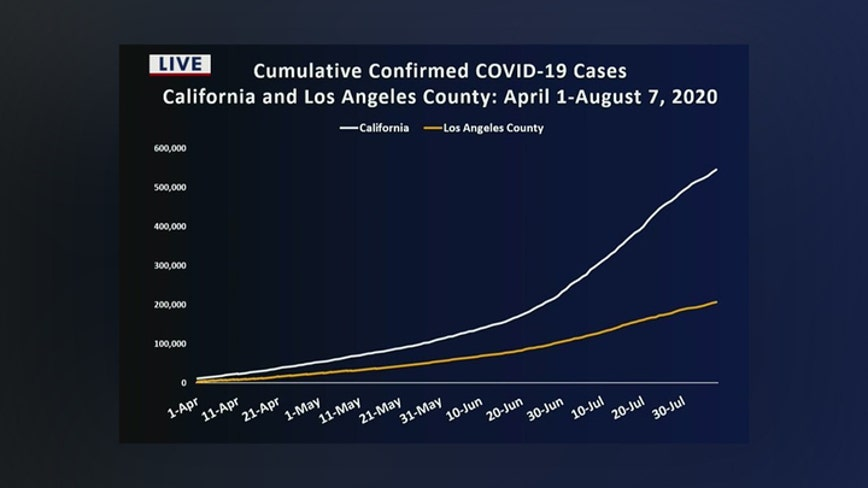 While California's COVID-19 cases, deaths are on the rise, LA County's numbers appear stable