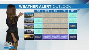 Weather Forecast for Tuesday, December 1