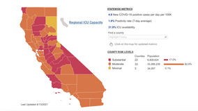 Not a single county remains in California's purple tier