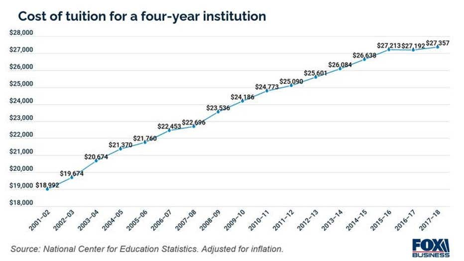 Cost-of-tuition-for-a-four-year-institution2.jpg