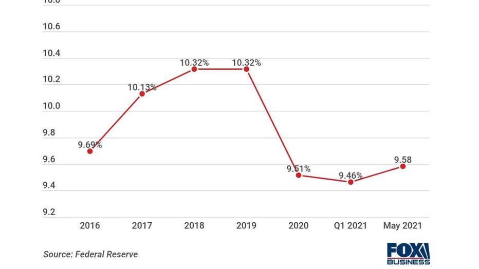 PL-interest-rates-May-2021.jpg