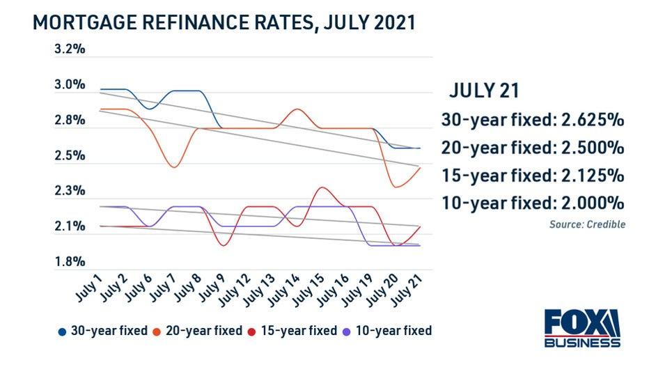 mortgage-refinance-rates-past-30-days-3-copy.jpg