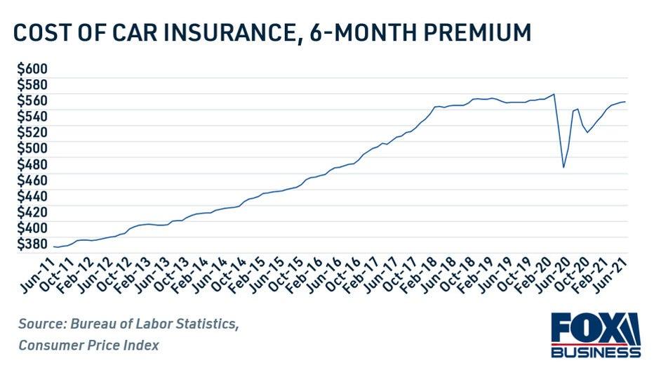 car-insurance-cost-2011-2021-3-copy.jpg