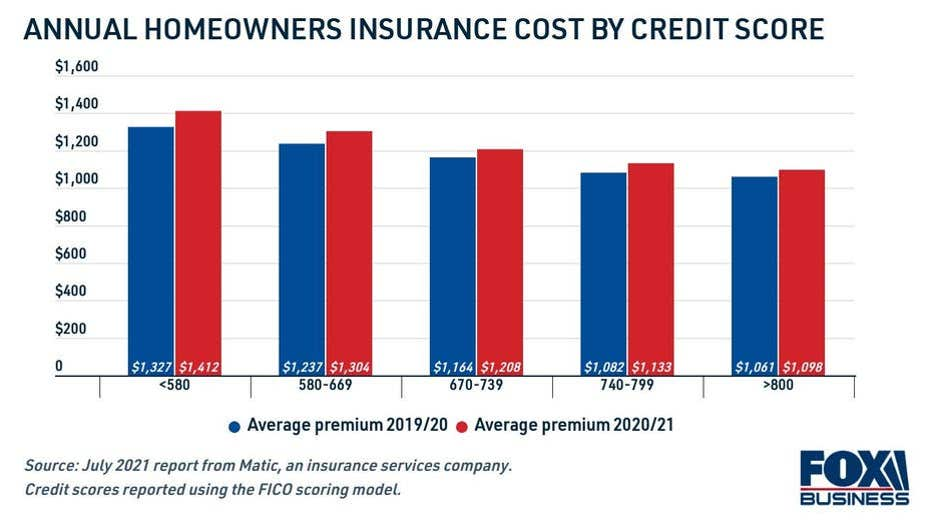 homeowners-insurance-cost-by-credit-score.jpg