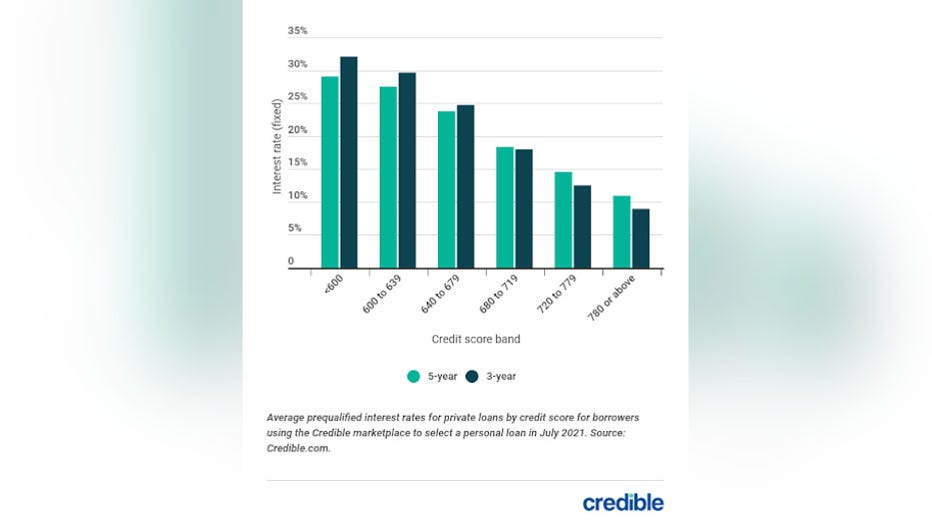 personal-loan-graph-2-81621-copy.jpg