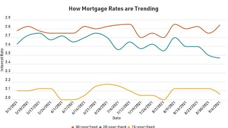 MortgageRatesTrending0917.jpg