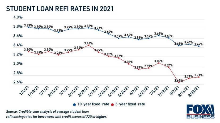 student-loan-refinance-rates-in-2021-1.jpg