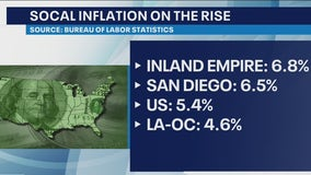 Inland Empire consumers face the nation's highest inflation rate