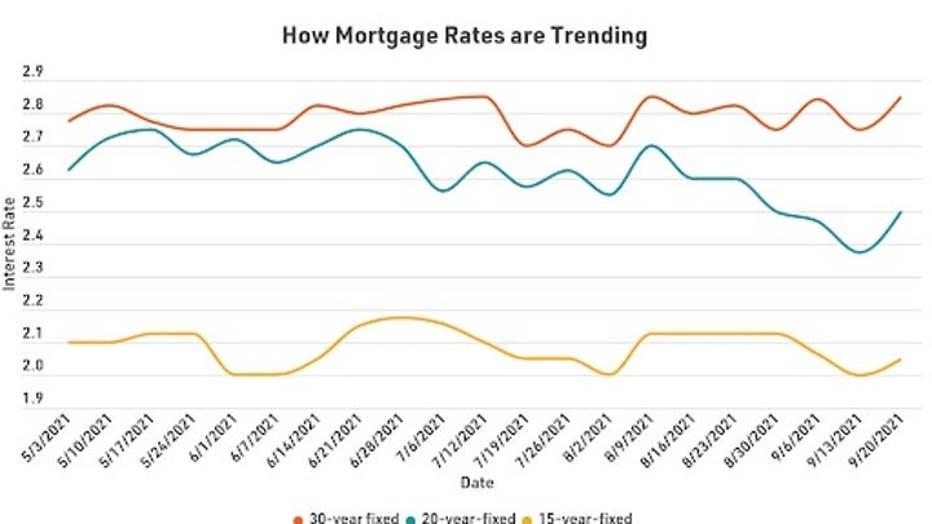 MortgageRatesTrending1001.jpg