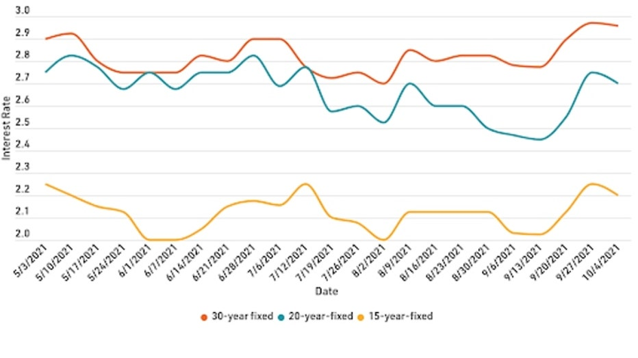 mortgage-refi-graph-1-101221.jpg
