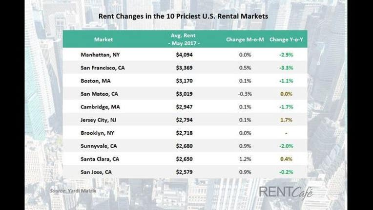 9e0f5061-Rent-changes-in-priciest-markets-May-2017-3_1496776537451.jpg
