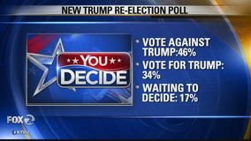 Latest poll suggests nearly half of registered voters will not vote for Trump in 2020