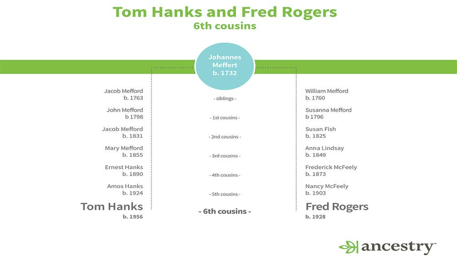 Tom-Hanks-to-Fred-Rogers-Family-Tree-THUMB.jpg