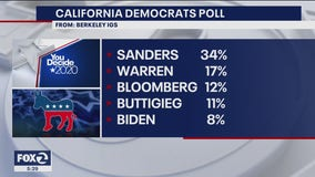 Sanders leads Democratic presidential canidates