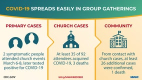 CDC warns of COVID-19 spread in group gatherings after 2 people infect dozens at church