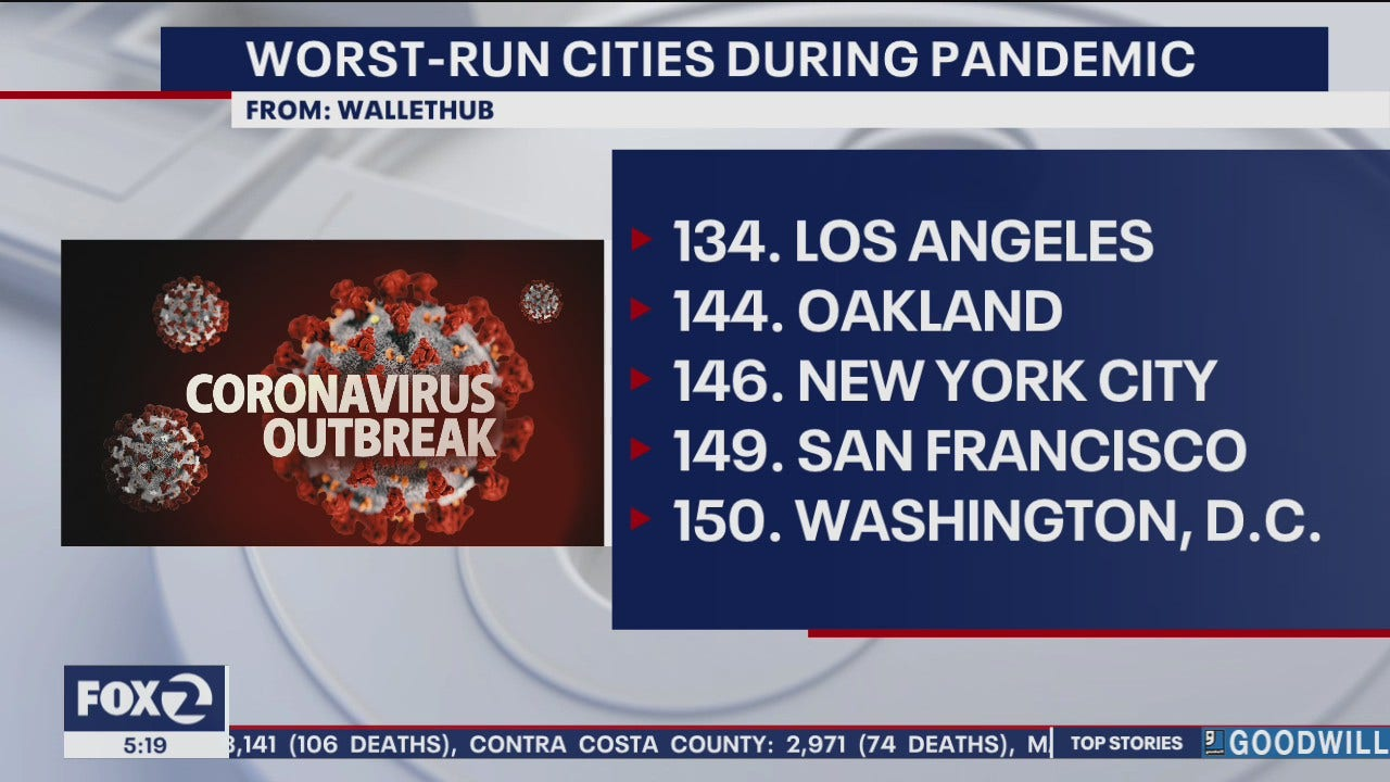 "San Francisco and D.C. are ""worst-run"" cities during COVID-19: study"