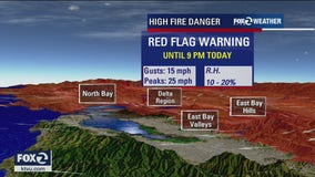 Winds pull back but high fire danger continues