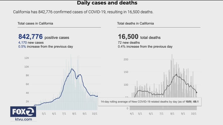 California Coronavirus Deaths Hospitalizations Decline As Other States See Rise
