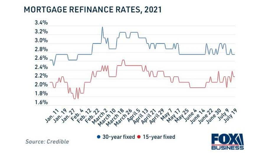 Mortgage-Refinancing-Rates-2021.jpg