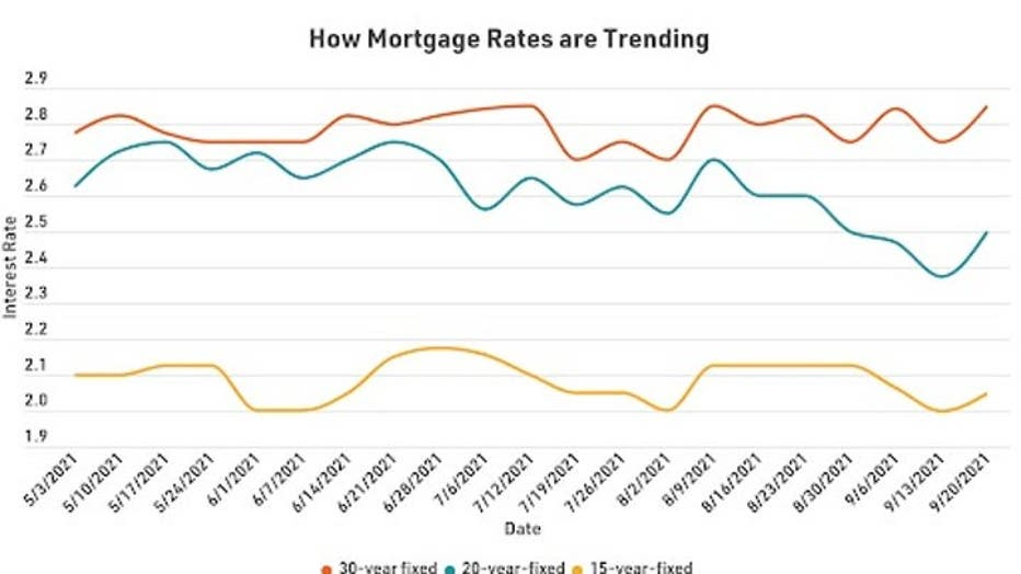 MortgageRatesTrends0928.jpg