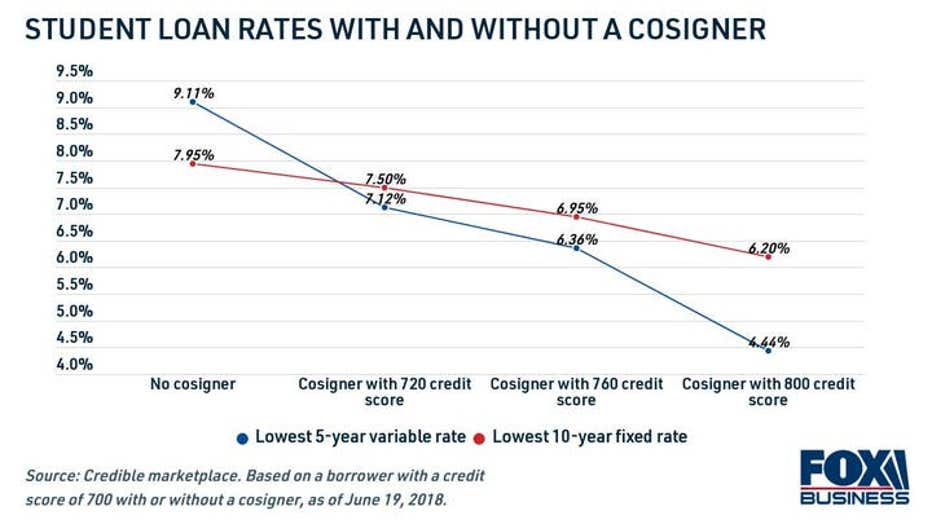 how-student-loan-rates-are-affected-with-a-cosigner.jpg