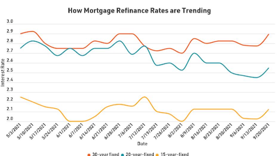mortgage-refi-graph-1-92821.png