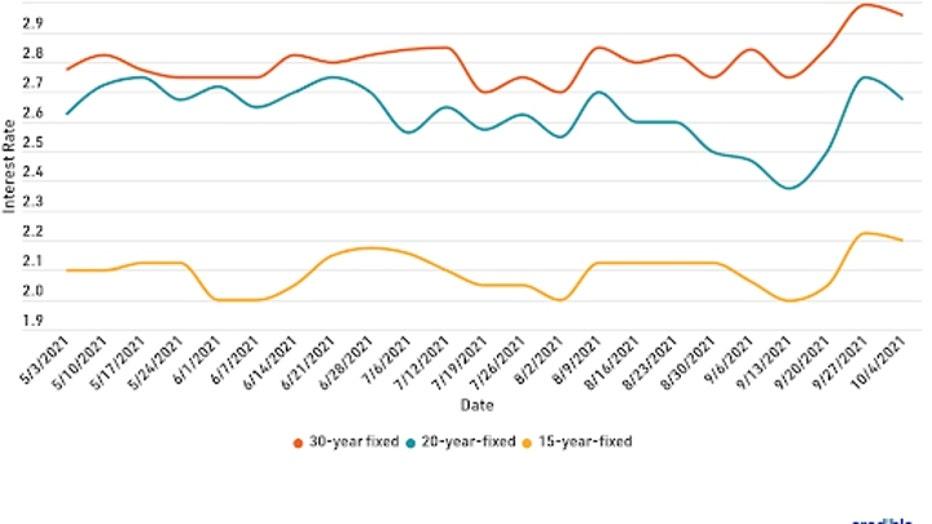 mortgage-graph-1-101121.jpg