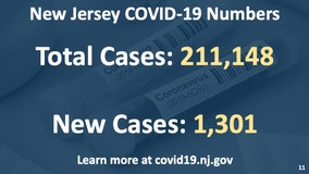 Second wave?  New Jersey COVID-19 cases spike
