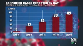 Pierce County reports highest COVID-19 cases amid pandemic