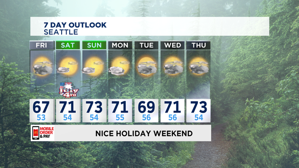 Cloudy & Cool Friday & Nice 4th Of July Weekend