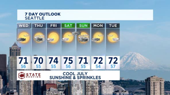 Summer forecast continues to bounce around