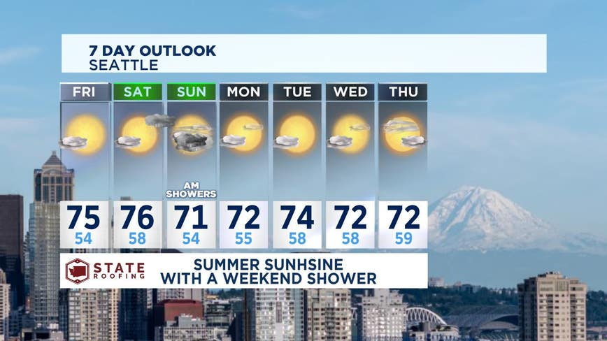 Summer conditions return this weekend!