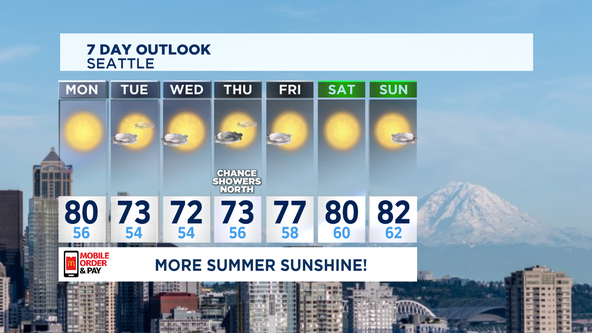 More summer sun and warmth through the week