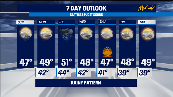 Rainy weather pattern this week, dry on Thanksgiving