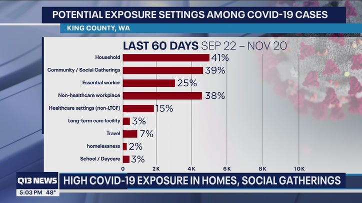 Where are people contracting COVID-19? New King County report gives clues